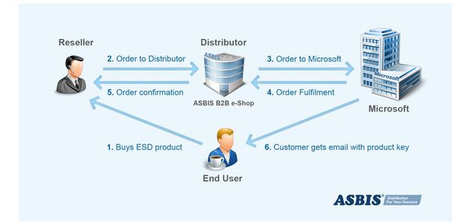menjelaskan bagaimana alur microsoft ESD dari pembeli ke penjual