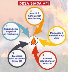 Apa Saja Yang Dilakukan Untuk Menjadi Desa Siaga Api